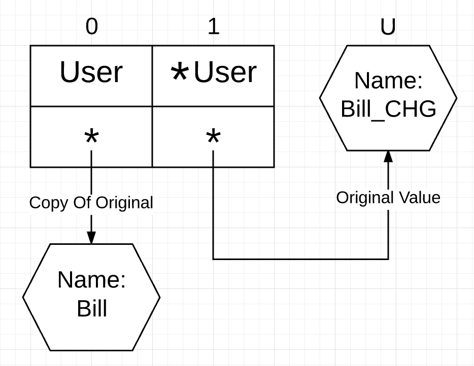 Interface Semantics